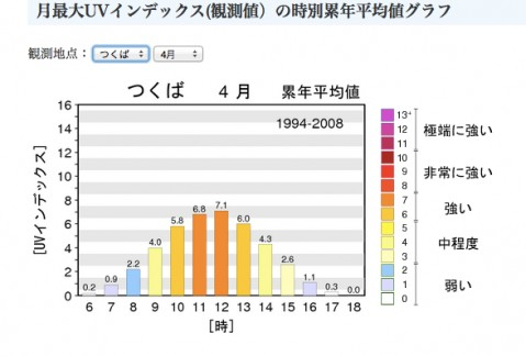 気象庁最大UVインデックス (1)